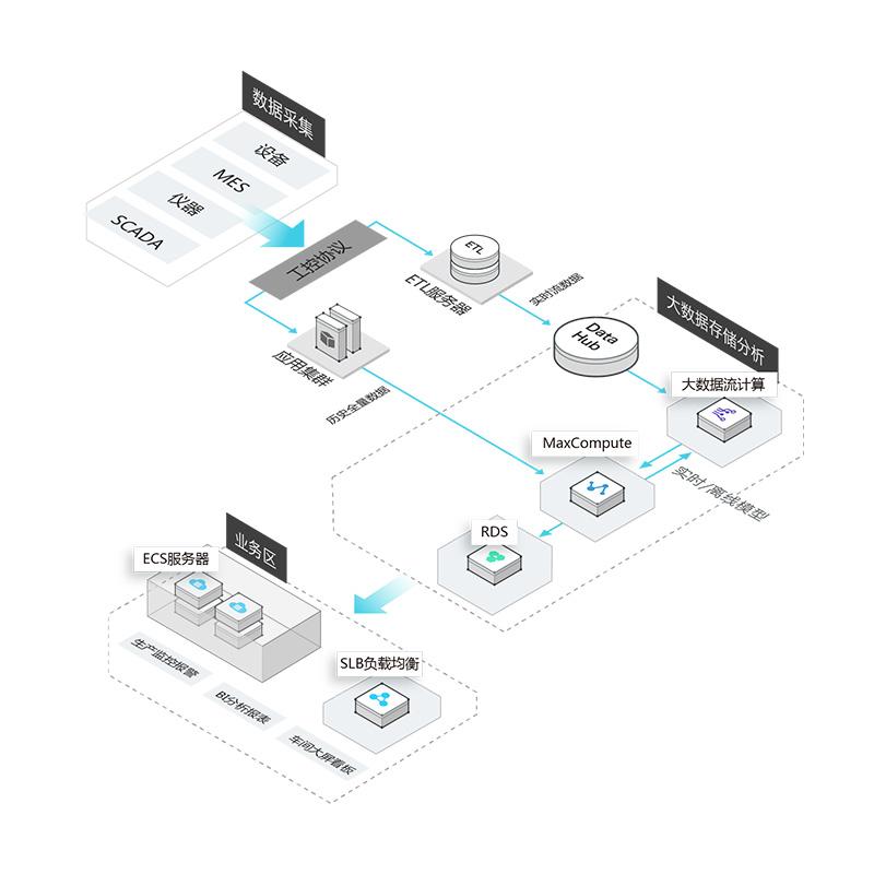 工业4.0大数据服务解决方案